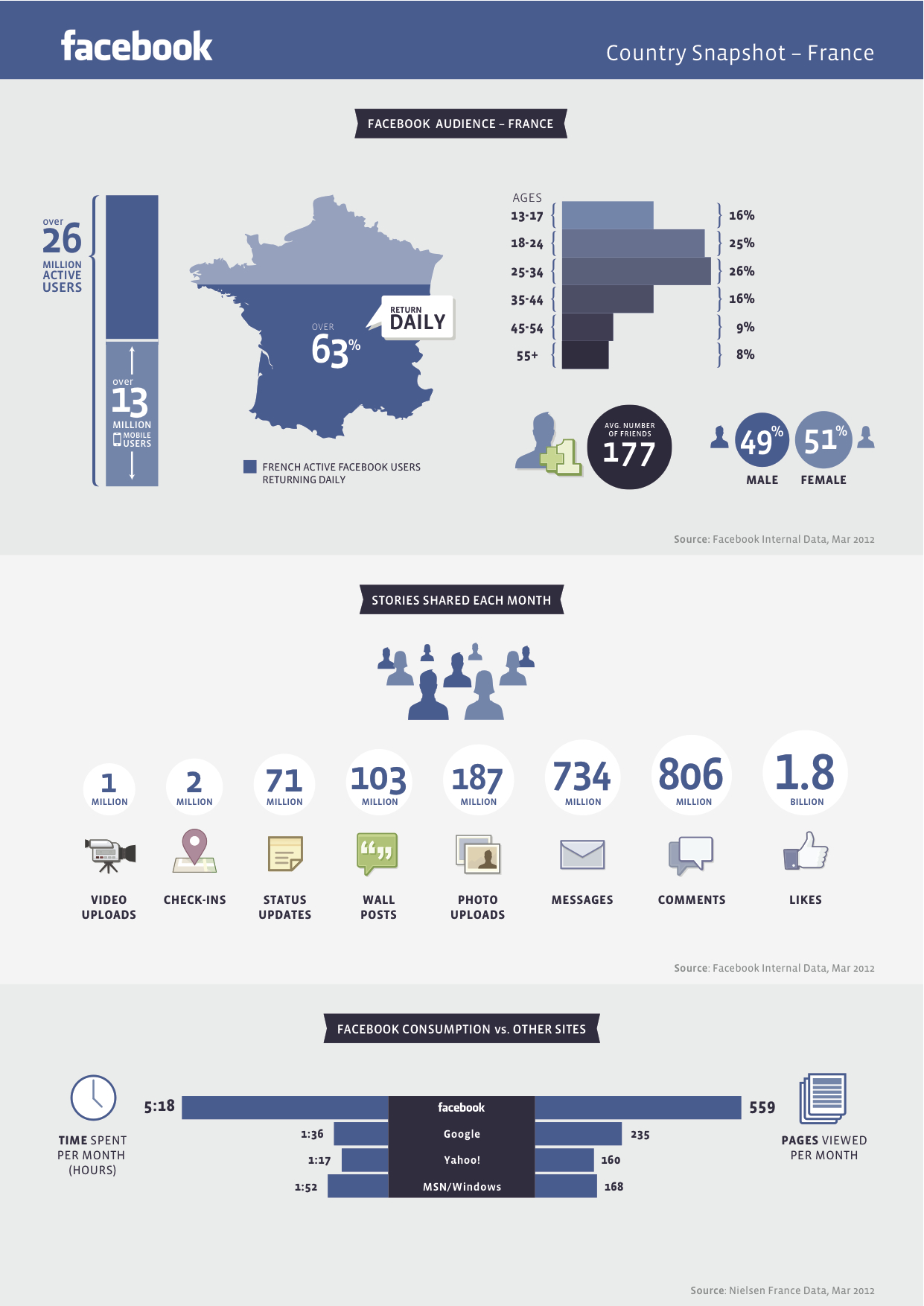 Chiffres de Facebook en France, mars 2012