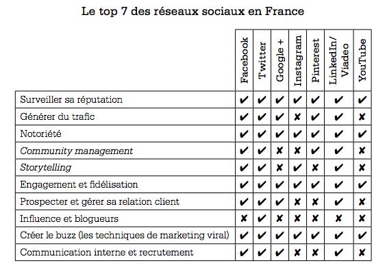 Le top 7 des réseaux sociaux en France dans Faire du marketing sur les réseaux sociaux (Eyrolles)