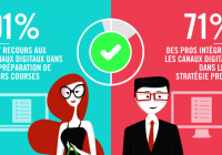 Infographie : Visions Shoppers vs Visions Professionnels