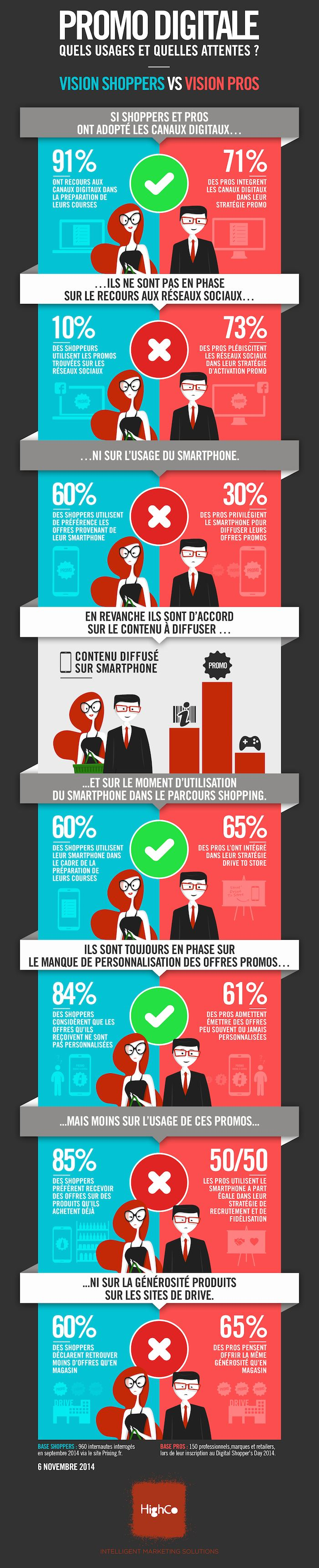Infographie sur la promotion digitale : shoppers vs pros