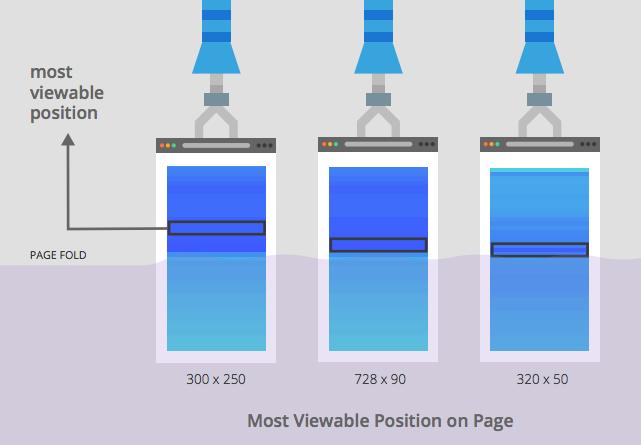 La position la plus visible pour une publicité selon le format