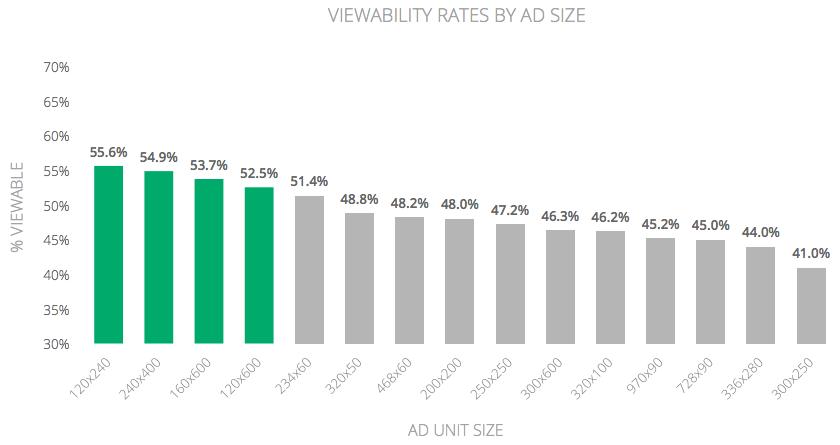 Les publicités verticales sont les plus visibles