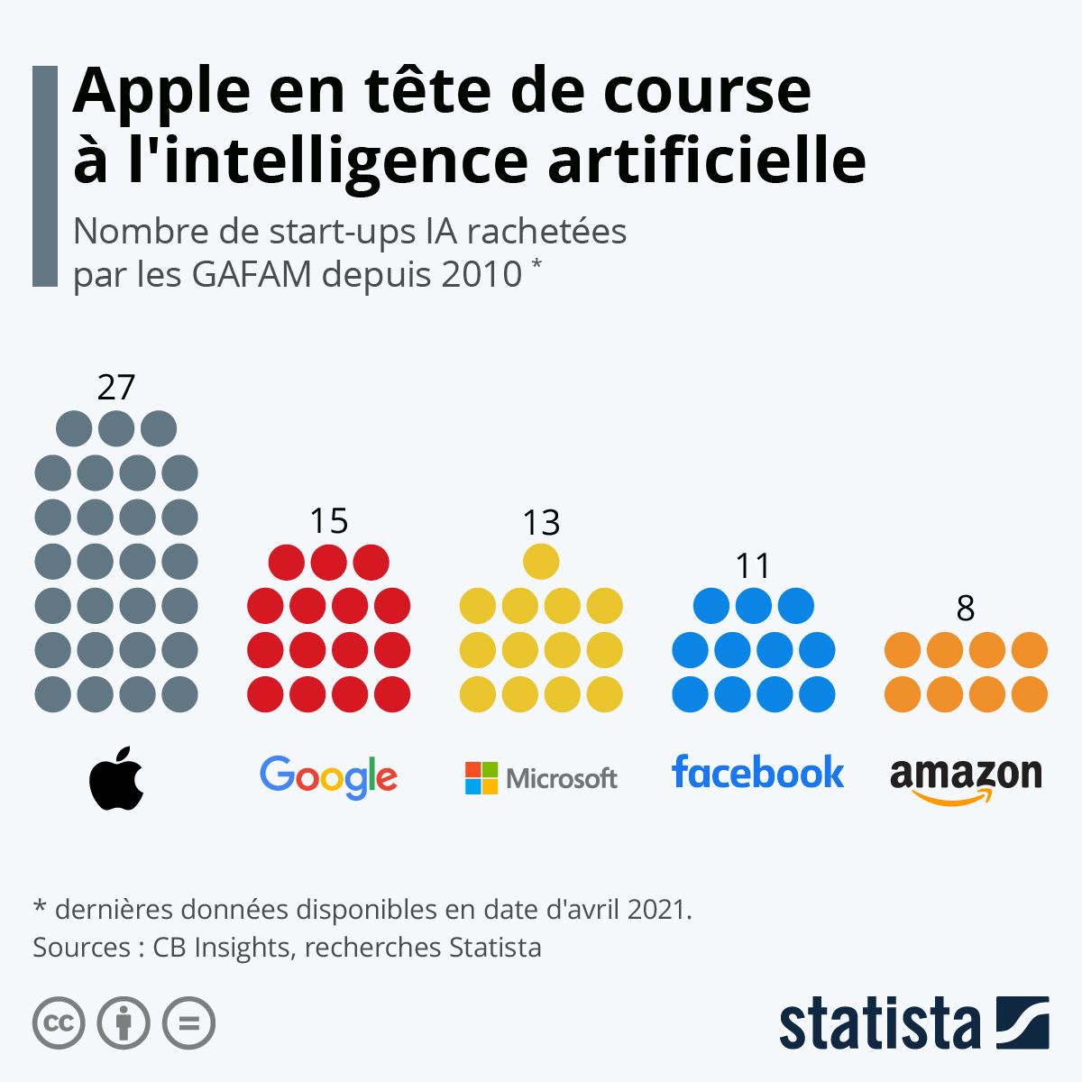 Classements acquisitions startups IA